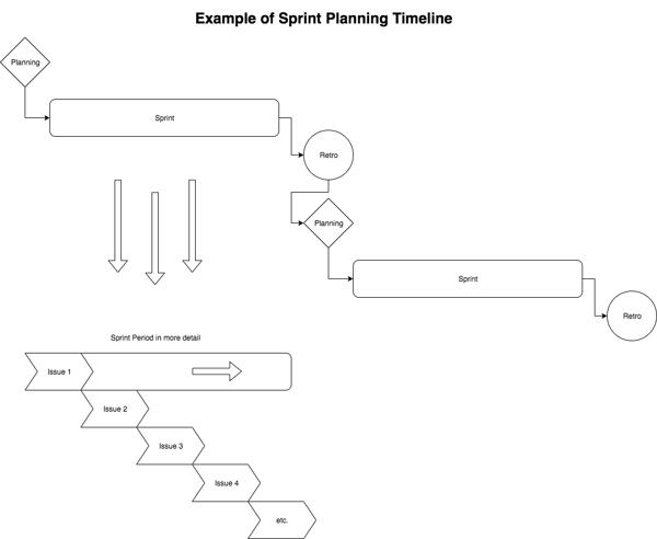 obss Diagram Sprint