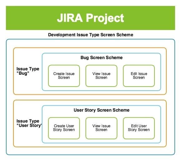 Jira screens hierarchy