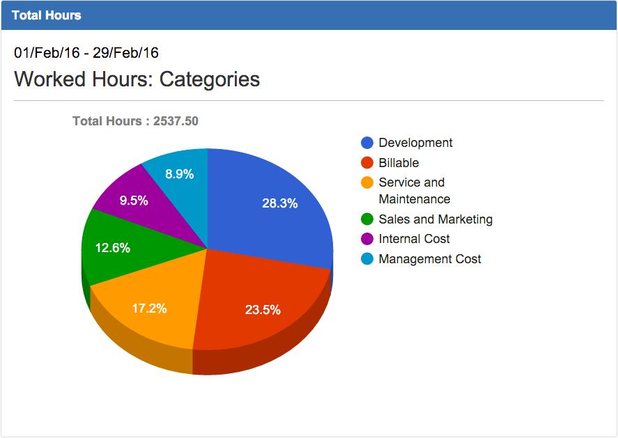 workedhoursbycategories