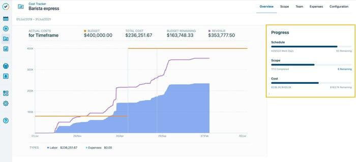 Triple Constraint Progress Visualization Layer in Cost Tracker