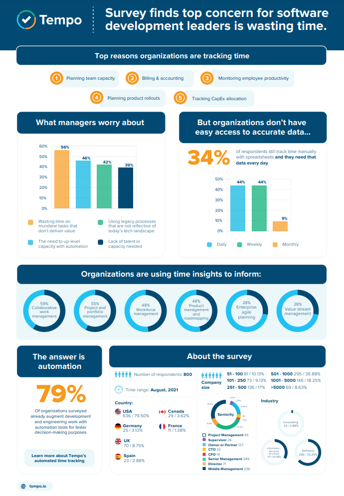 Tempo Software - Time Tracking Infographic
