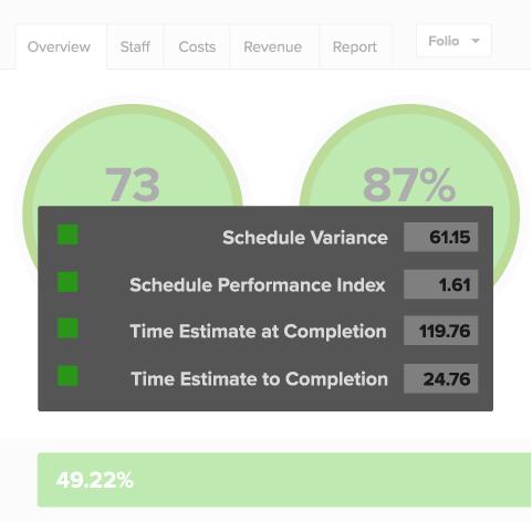 Project dashboard presenting popular EVM indicators like CPI and SPI.
