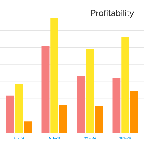 Real-time report of planned and actual costs, as well as revenue.