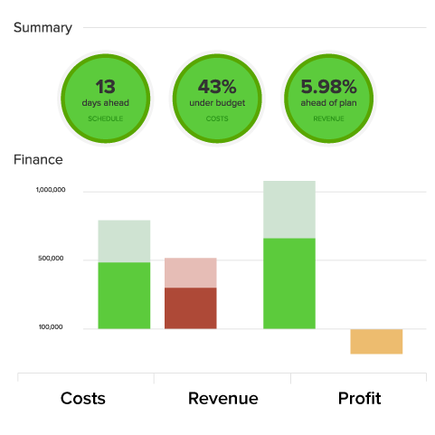 Performance dashboard for a project with financial metrics